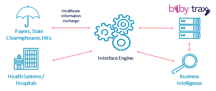 ProgenyHealth Data Exchange Capabilities