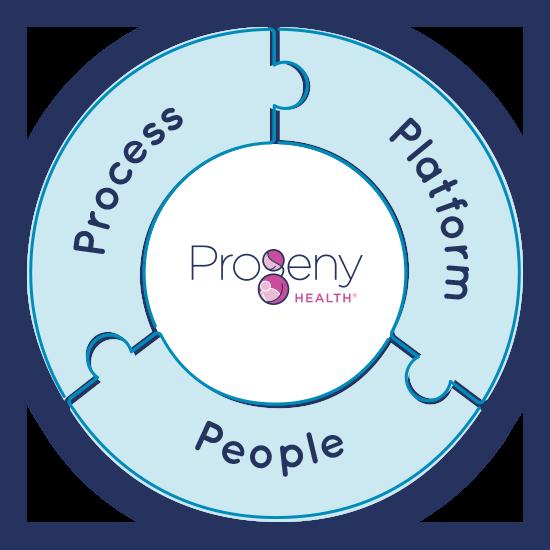 ProgenyHealth Process Platform People